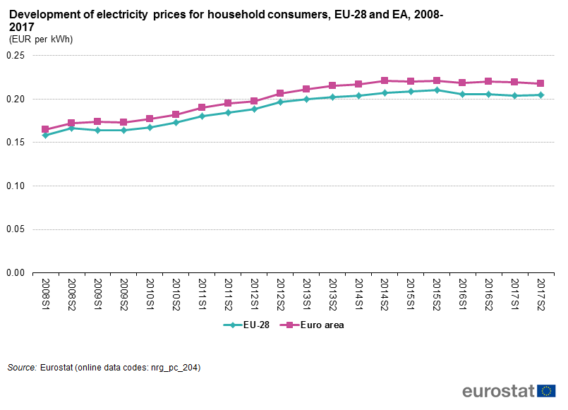 Development_of_electricity_prices_for_household_consumers,_EU-28_and_EA,_2008-2017_(EUR_per_kWh)